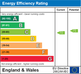Energy Performance Rating